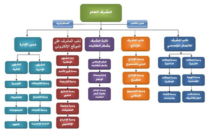 إنتاج مواد العلاقات العامة pdf